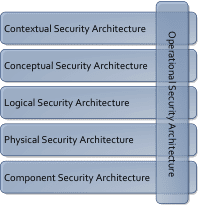 Enterprise Security Architecture pic